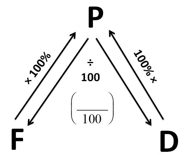 105 best Math: Fractions, Decimals, Percents images on