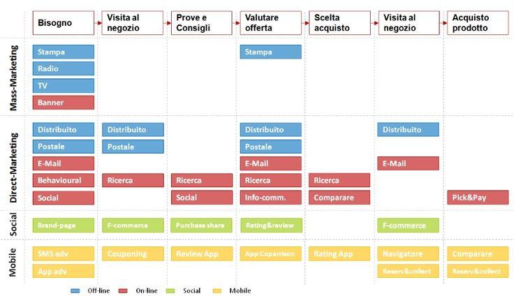 strategia-digital-mobile-internet-mass-marketing-above-the-line-e-commerce-performance