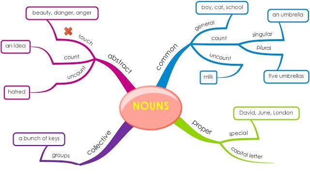 Mind Map English Nouns Pronouns And Parts Of Speech Angol