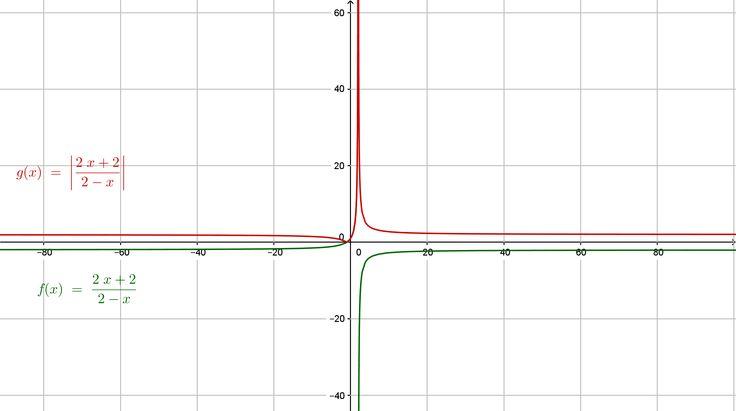 """Función raional y valor absoluto para la variable dependiente """"y"""". Golasovská, Ježková"""