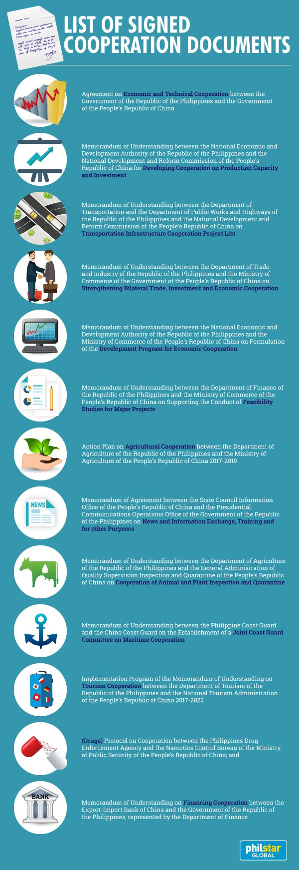 Infographic: Signed cooperation agreements between Philippines and China | News Feature, News, The Philippine Star | philstar.com
