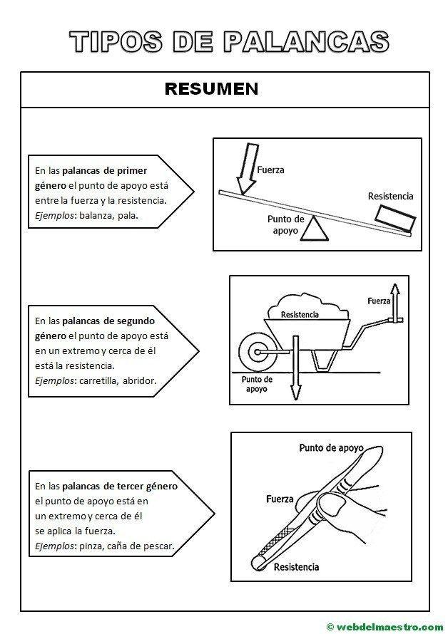 Tipos De Palancas Información Y Actividades Web Del Maestro Tipos De Palancas Tecnologia Para Niños Clases De Tecnologia