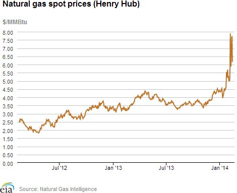 Overview: (For the Week Ending Wednesday, February 12, 2014). Natural gas spot prices decreased at most trading locations during the report week, even as winter weather slammed much of the country. Though it declined overall, the Henry Hub spot price remained somewhat elevated through the report week, beginning the week at $7.90/MMBtu last Wednesday, February 7, and ending the report week at $6.15/MMBtu yesterday...click on the image to continue reading...