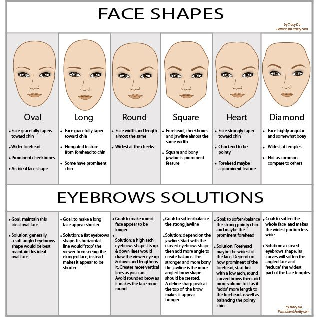 Eyebrows shape for each faces