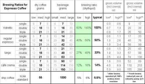 Bean freshness, bean variety, type of portafilter, pump pressure, and several…