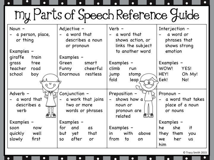 Reference guide for students when learning the parts of speech. Put it in binders or folders!