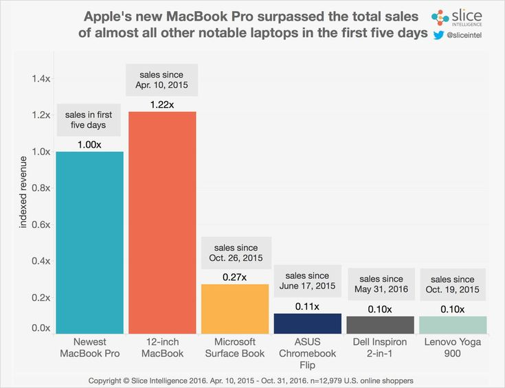 The new MacBook Pros sales are through the roof