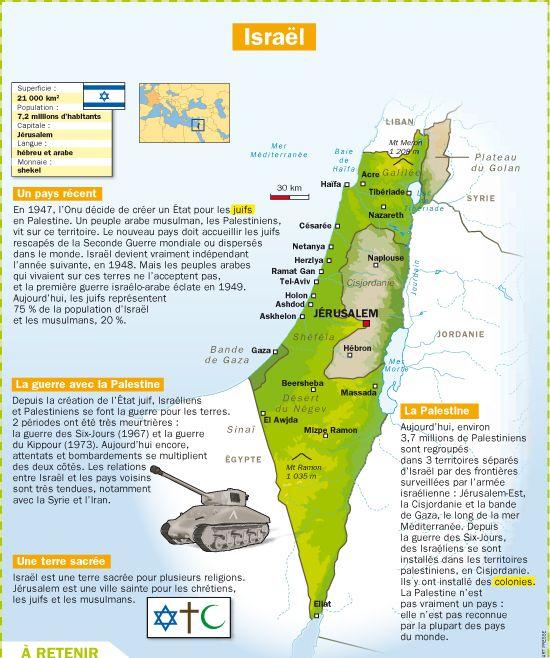 Fiche exposés : Israël