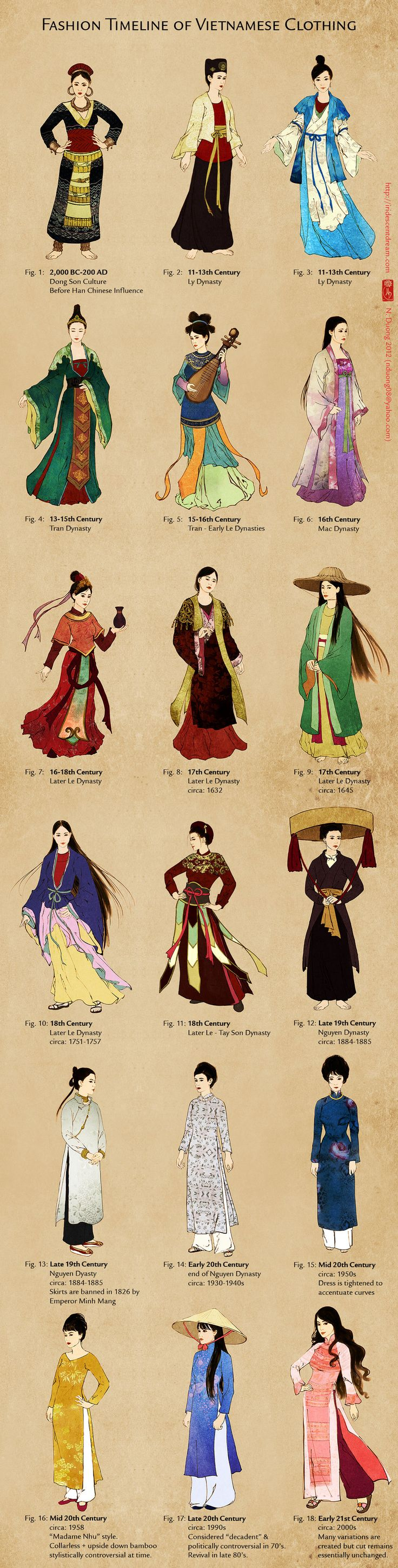 Evolution of Vietnamese Clothing. I love historical clothing and seeing how it evolves. I've longed to see the evolution of Vietnamese clothing but always came up empty handed due to lack of information... until now.  created this timeline because as a visual person, I like to know how clothing changed by seeing it side by side.