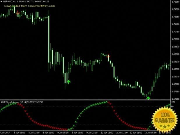 Forex Tradin Forex Trading Forex Things To Sell Perfect
