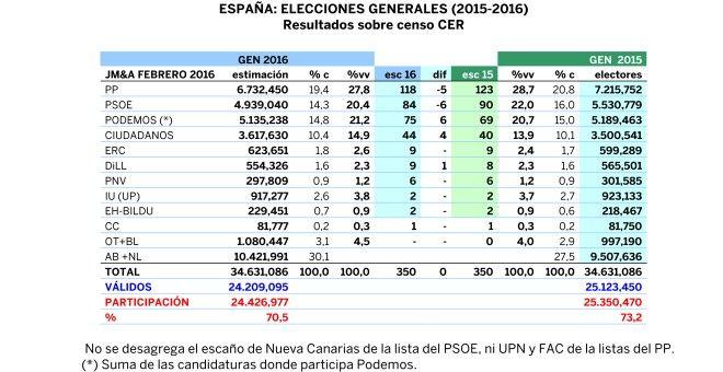 Tabla de estimación generales 2016 comparativa con generales 2015, según JM&A para 'Público'.