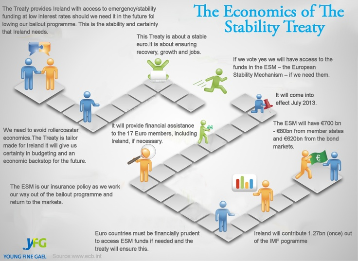 The Economics of the Stability Treaty #euref @Young Fine Gael