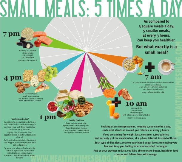 This is an awesome chart!  Eating 5-6 small meals a day keeps your metabolism constantly running as opposed to starving itself between meals.  The thought behind this is trying to keep your insulin levels at a constant level through the day.  Insulin is a hormone that our body makes when we eat meals, insulin carries the sugar to our tissues to be stored or used. Keeping our metabolism running by being active and eating several small meals a day makes our bodies efficient fat burners!