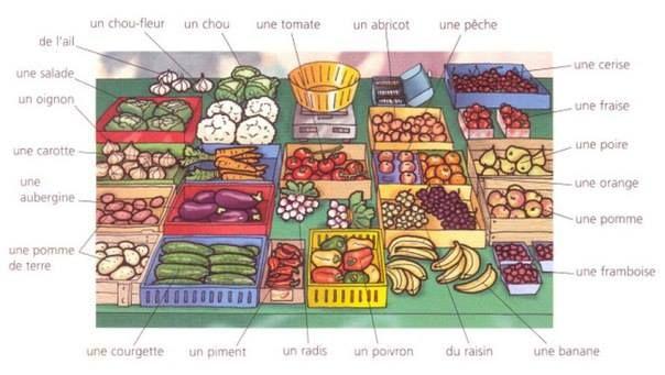 épicerie | FLE Lexique de la Nourriture | Pinterest | Fruit and ...
