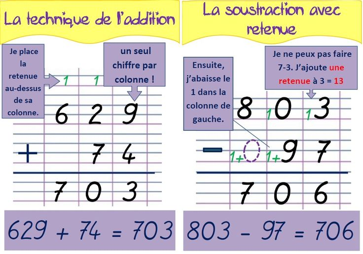 Des affiches pour l'addition et la soustraction (CE2) (MA MAITRESSE DE CM1-CM2)