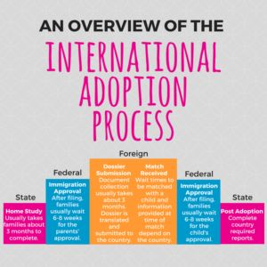 Overwhelmed by international adoption? Start here!