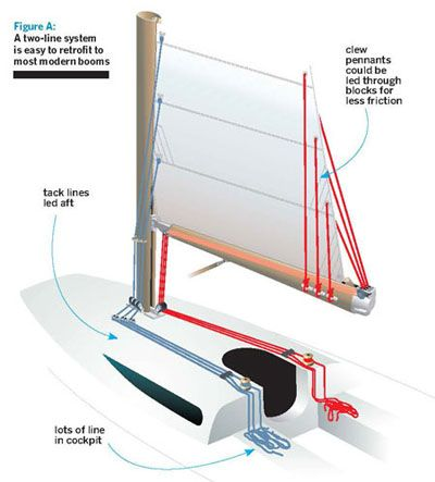 Traditionally, all sailboat mainsails were reefed by simply pulling down the reefing lines through cringles in the luff and leech of the mainsail, then securing the reefing pennants—often permanently attached to the mainsail—to the boom to tidy the sail up.