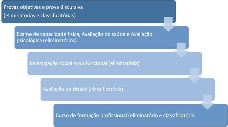 Etapas do Concurso PRF