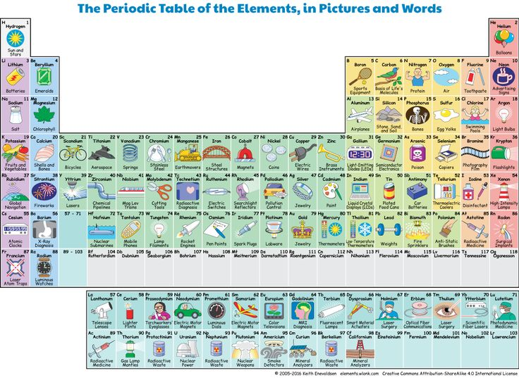 Interactive periodic table of the elements in pictures for Periodic table 6 year old