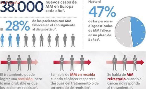 Más esperanza para los pacientes con mieloma múltiple