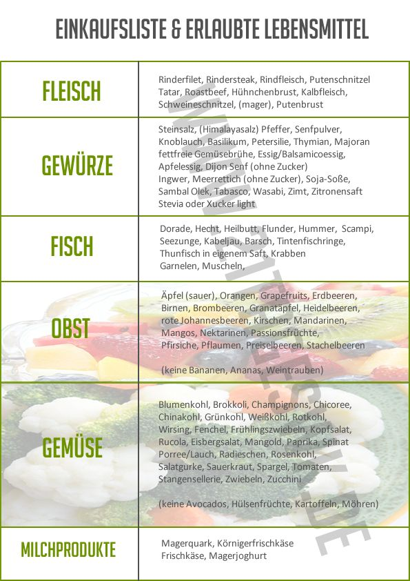 Einkaufsliste | 21TageSWK – Alles über die Stoffwechselkur