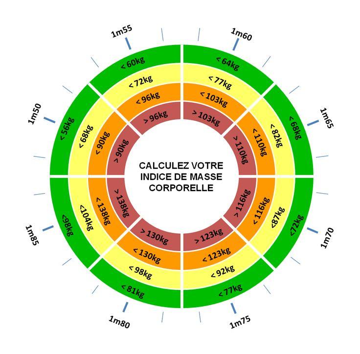 Calculez votre Indice de Masse Corporelle (IMC)   Hélioscopie