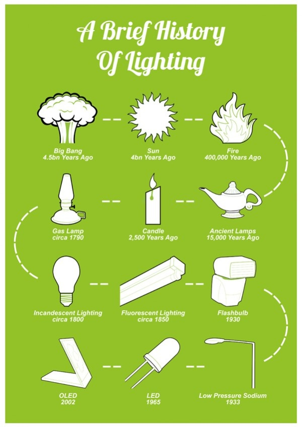 A Brief History Of Lighting