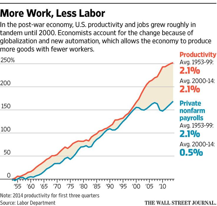 What clever robots mean for jobs http://on.wsj.com/1Bc4YO1