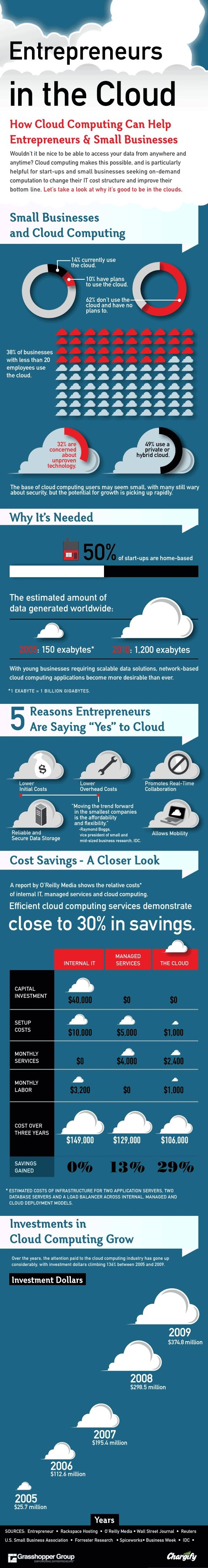Yup. Running cloud applications can save a lot of money / preserve capital. Some interesting stats and what can we say we like info graphics.