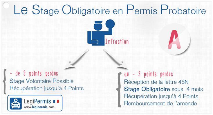 stage de récupération de points en permis probatoire - www.legipermis.com