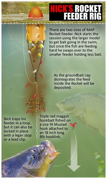 How to fish the rocket feeder