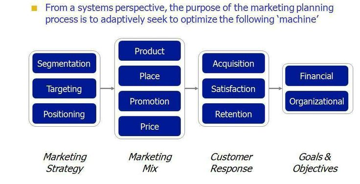 The Framework Of Marketing And In The Same Framework Of Good