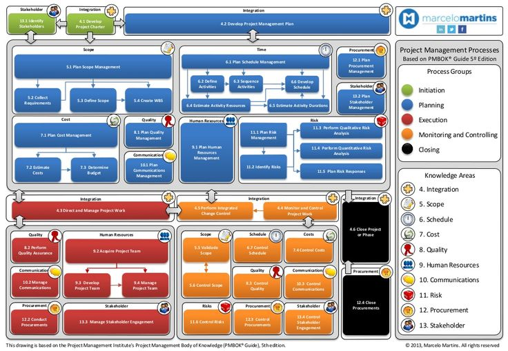 Pmbok 5 ed diagram by Marcelo Martins Project Management