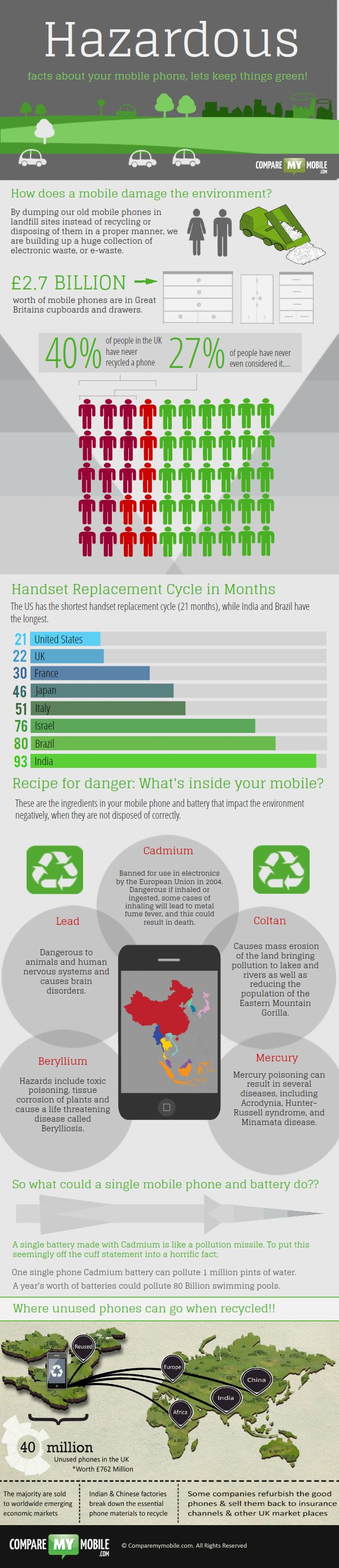 A round up of mobile phone recycling information in this infographic about the hazardous materials in mobile phones, how to sell mobile phones to help the enviroment, proving people who recycle mobile phones do make a difference and earn a little extra cash for their phones too!
