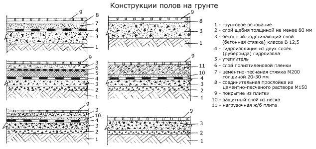 конструкции полов из керамической плитки на грунте