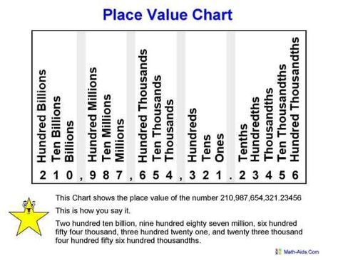 Best Place Value Images On   Maths Place Values And