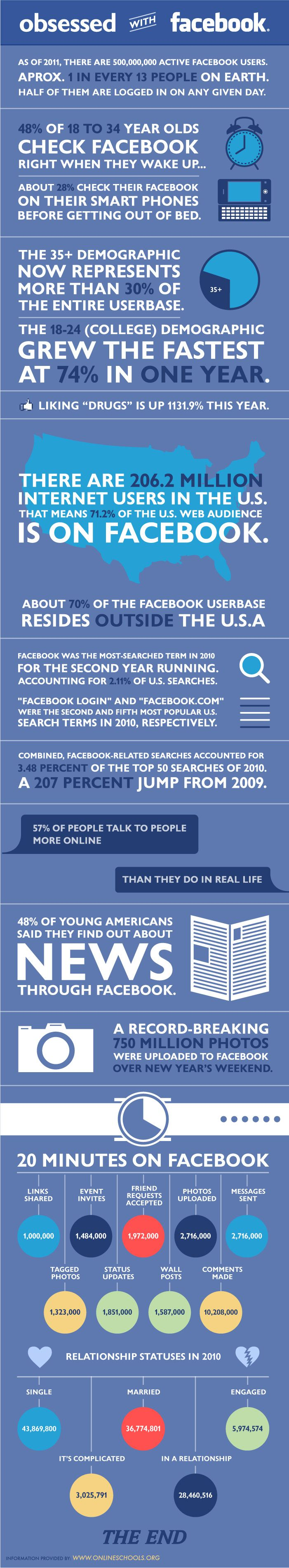 #Facebook broken down by numbers #socialmedia... re-pinned by: http://pinterest.com/pindennis/