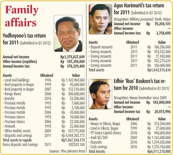 Indonesia's First Family (Susilo Bambang Yudhoyono)'s wealth according to his tax returns.