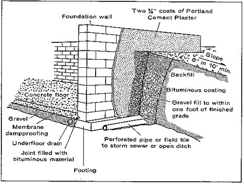 The Drawing Above Illustrates A Standard Construction