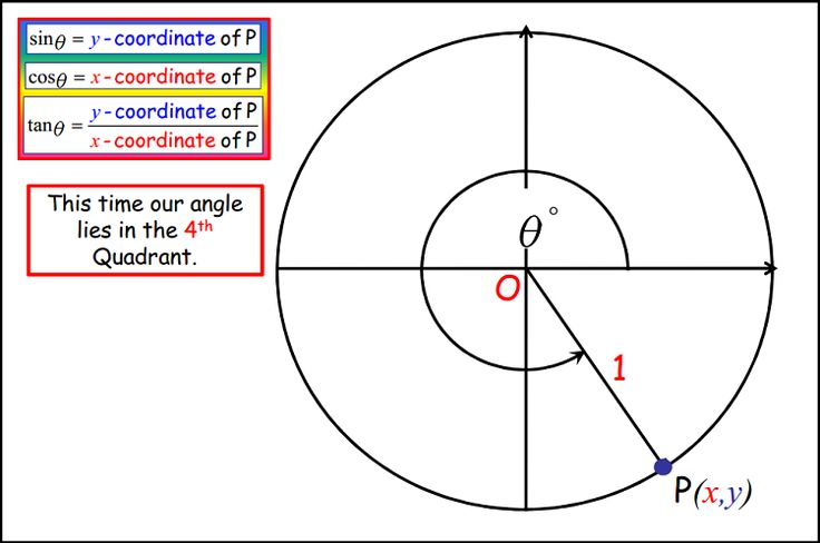 Trig. Ratios of Any Angle - A colourful, fully animated PowerPoint presentation clearly explaining how to find trig. ratios of any angle.