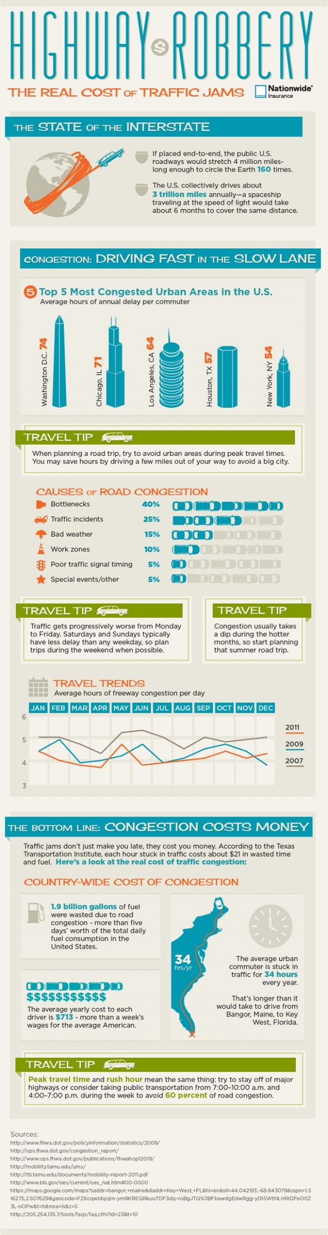 http://dailyinfographic.com/the-real-cost-of-traffic-jams-infographic?utm_source=feedburner_medium=email_campaign=Feed%3A+DailyInfographic+%28Daily+Infographic%29  making it abundantly clear why we need to invest in improving our nation's transportation ~ including RAILS!!! hi-speed rail transport is necessary!!!