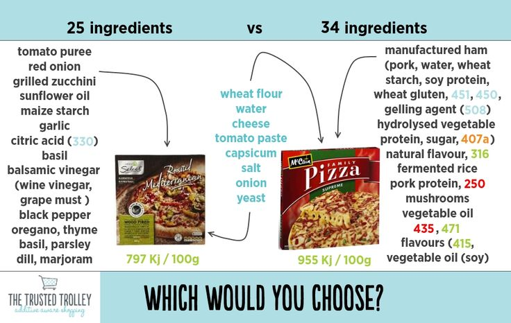 Better Pizza Choice, you bet! Check out www.TheTrustedTrolley.com.au to find out more about the additives listed.