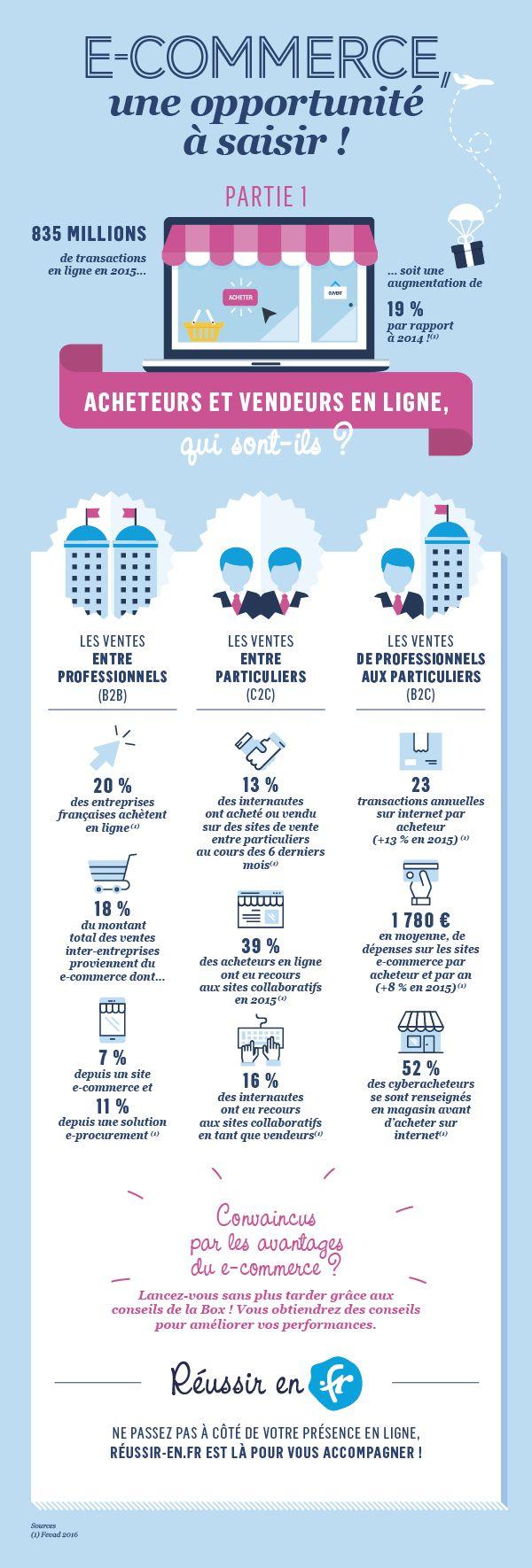 E-commerce : acheteurs et vendeurs en ligne, qui sont-ils ?