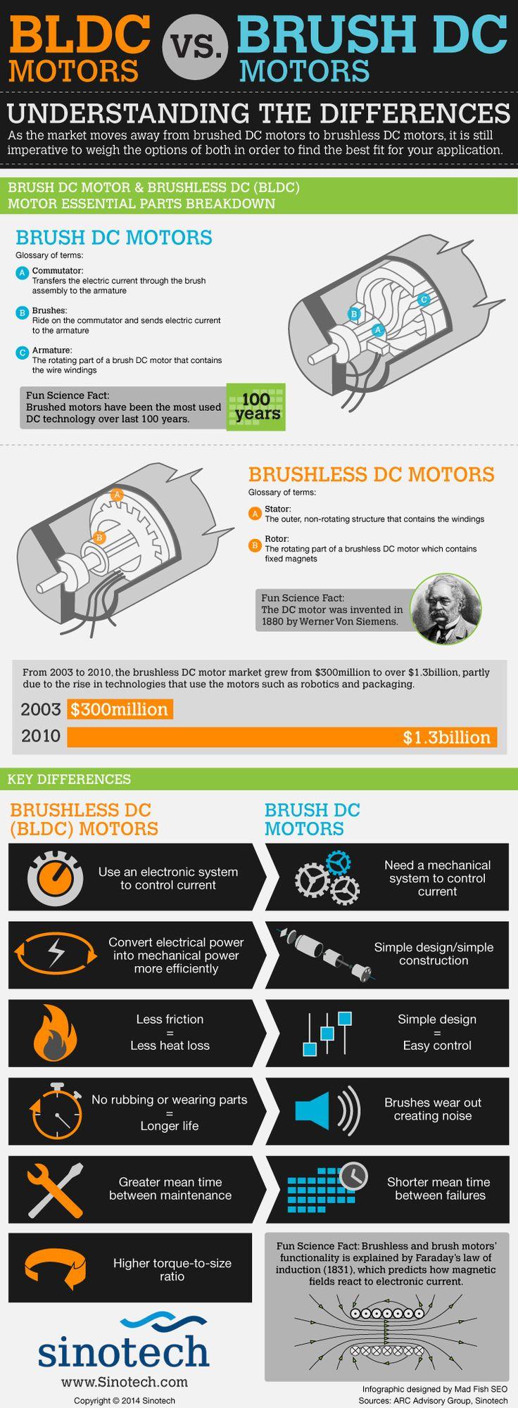 BLDC Motors vs. Brush DC Motors: Understanding the Differences