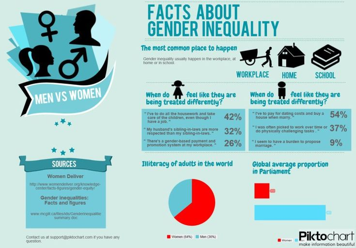 why do gender inequalities persist essay In the united states as in many other societies, gender relationships are changing and inequalities between men and women are questioned in virtually every sphere – at work, in the home, and in public affairs yet the cold, hard facts show that gender gaps and inequalities persist, even in the .