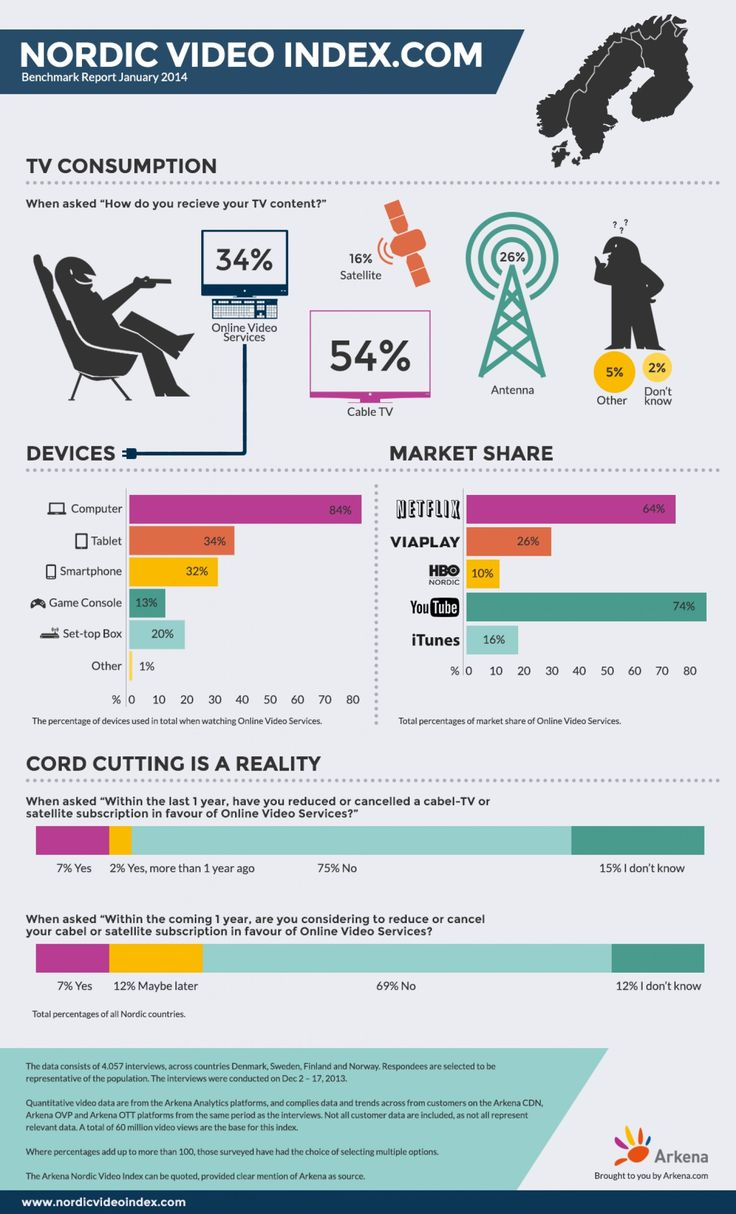 View mobile site about digitalbuyer com affiliate program site map - Nordic Video Index Infographic Representing The Consumption Of Television Vs Online Videostreaming The