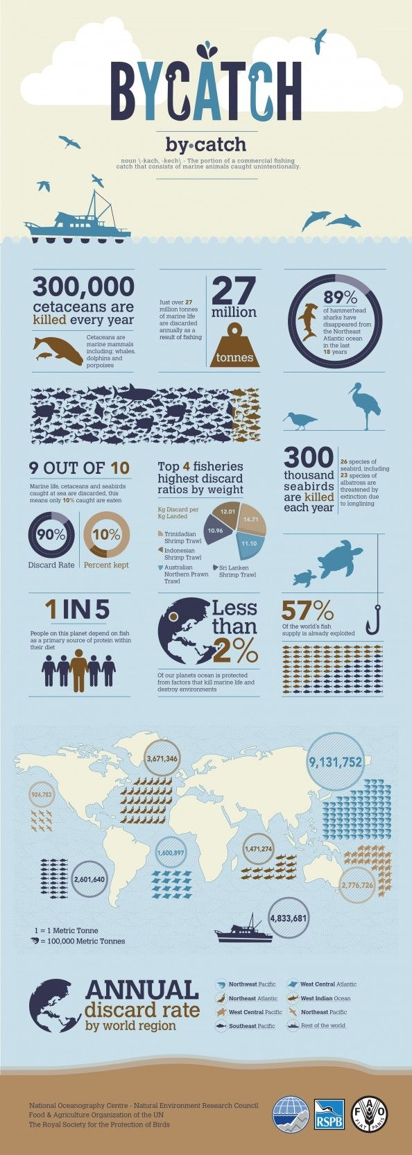 This pictorially describes the ecological impact of consuming too much fish. With a population our size, it's virtually impossible to sustain such sea life.
