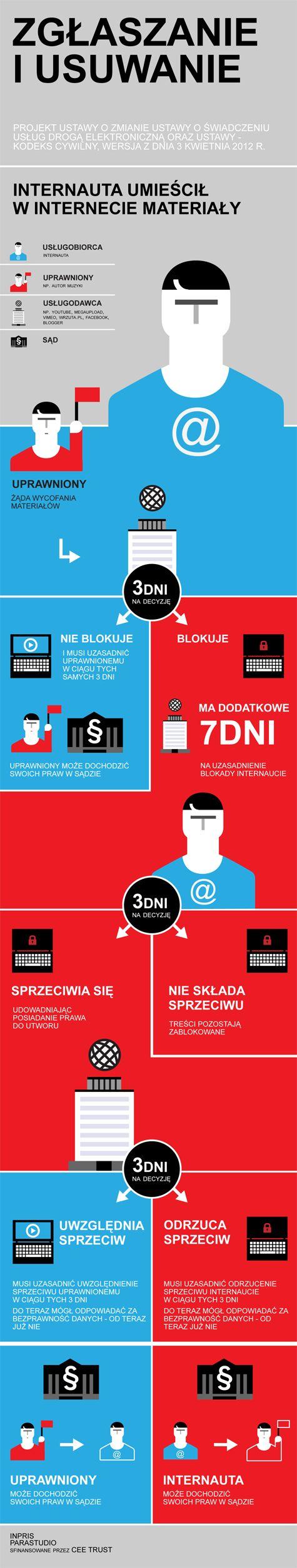 INPRIS Instytut Prawa i Społeczeństwa przygotował infografikę dotyczącą procedury zgłaszania i usuwania potencjalnie bezprawnych materiałów z Internetu (Wersja pierwsza, kwiecień 2012).