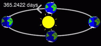 Leap years are needed to keep our calendar in alignment with the earth's revolutions around the sun.