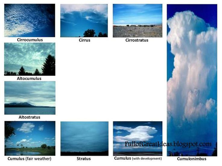 Cloud identification chart. Print and cut out middle, to hold up to the sky for identifying cloud types.